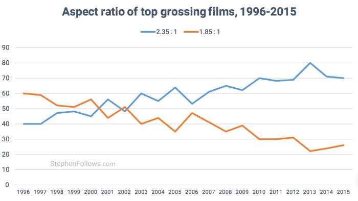 Hollywood-elokuvien kuvasuhteiden käyttöaste eri vuosina.