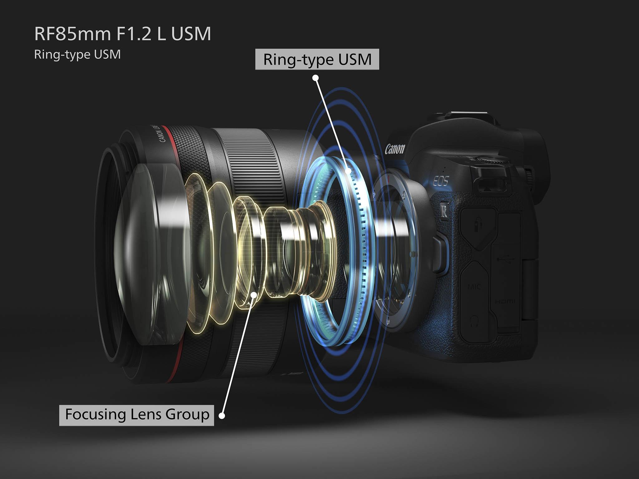 Canon RF 85mm F1.2 L USM rakenne.